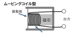 ダイナミックマイク_ムービングコイル型画像